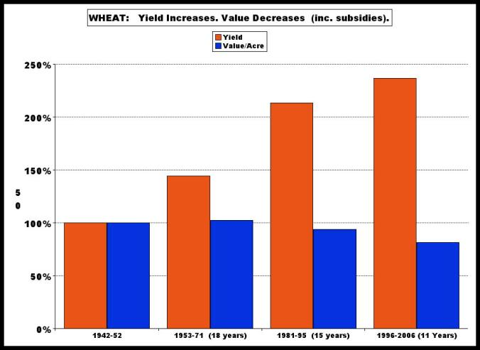 wheat-yield-value