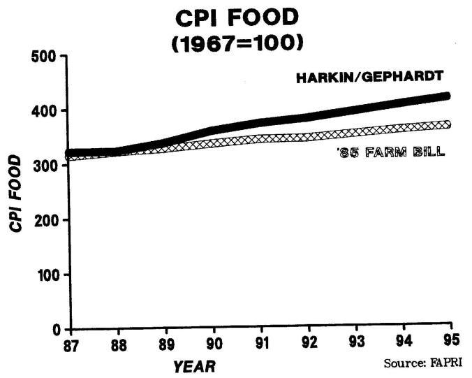cpi-food