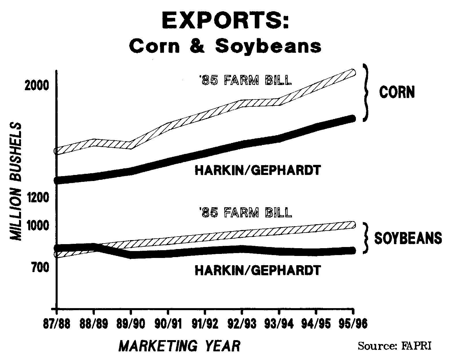 export-vol-corn-soy