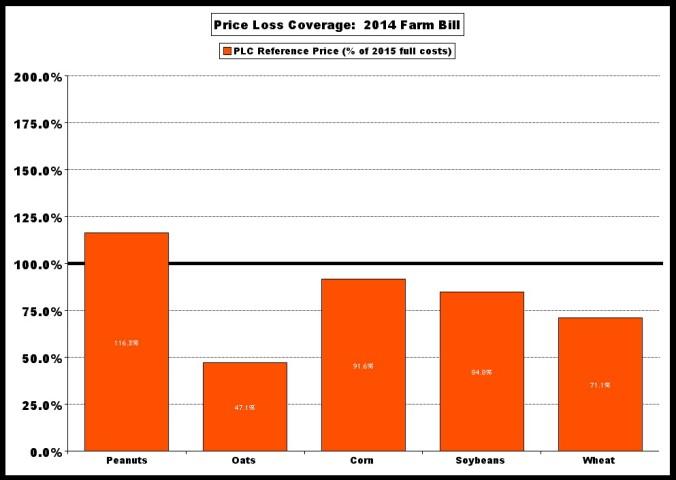 PLC v cost Peanut adv % x5