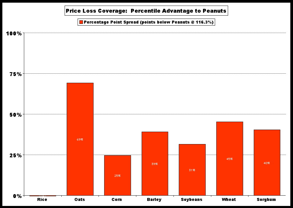 PLC v cost Peanut % adv